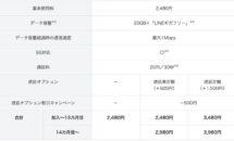 ソフトバンク「LINEMO」、5分かけ放題が1年間0円に