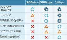mineoの制限速度が最大1.5Mbpsに、パケット放題祭り3/16開始
