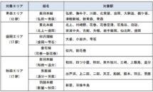 Suicaサービス拡充へ、東北3県エリア拡大や地域ICカード連携など