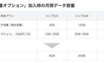 ワイモバイル「シンプルS/M/L」、データくりこし可能に・消費の順番など