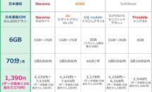 日本通信、月額1380円で通話70分0円の6GBプラン発表・比較表と注意点